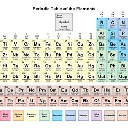 Creative chemistry fun activities worksheets games and revision free pdf chemistry worksheets to download or print urtaz Choice Image