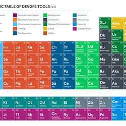 Devops pearltrees periodic table of devops tools urtaz Image collections